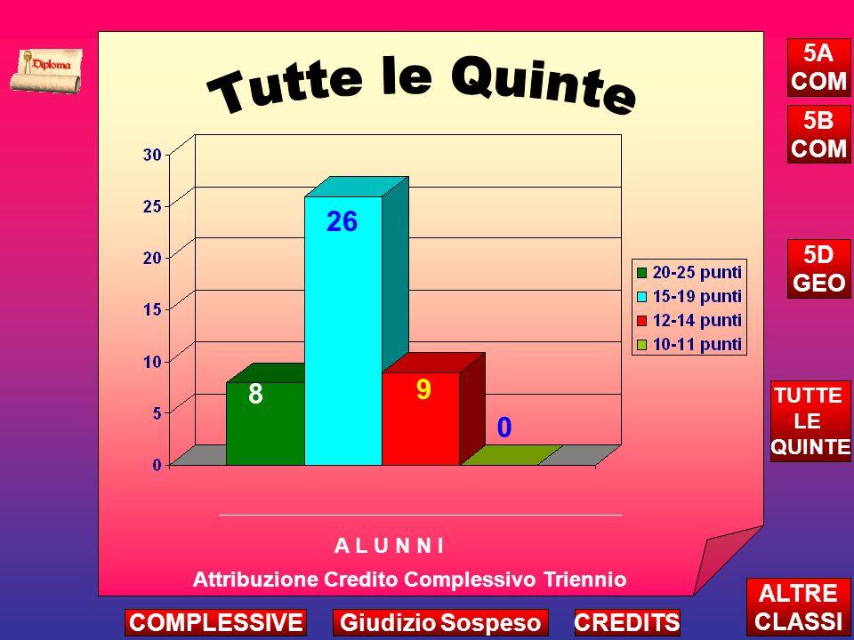 8 26 9 0 Attribuzione Credito Complessivo Triennio A L U N N I ALTRE CLASSI TUTTE LE QUINTE CREDITS 5A COM 5B COM 5D GEO COMPLESSIVEGiudizio Sospeso