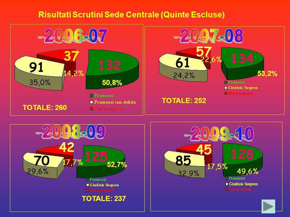 132 91 37 50,8% 35,0% 14,2% TOTALE: 260 Risultati Scrutini Sede Centrale (Quinte Escluse) TOTALE: 237 53,2% 134 24,2% 61 57 TOTALE: 252 42 70 125 17,7% 52,7% 29,6% 125 22,6% 128 85 45 49,6% 32,9% 17,5%