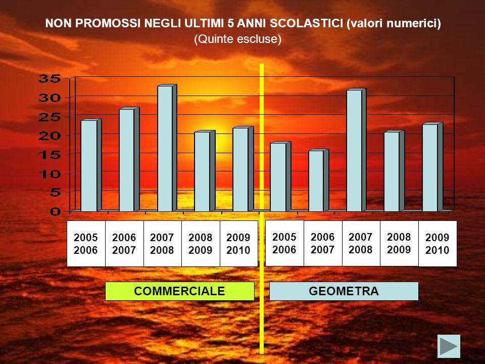 COMMERCIALEGEOMETRA NON PROMOSSI NEGLI ULTIMI 5 ANNI SCOLASTICI (valori numerici) (Quinte escluse) 2005 2006 2007 2008 2009 2005 2006 2007 2008 2009 2010 2009 2010