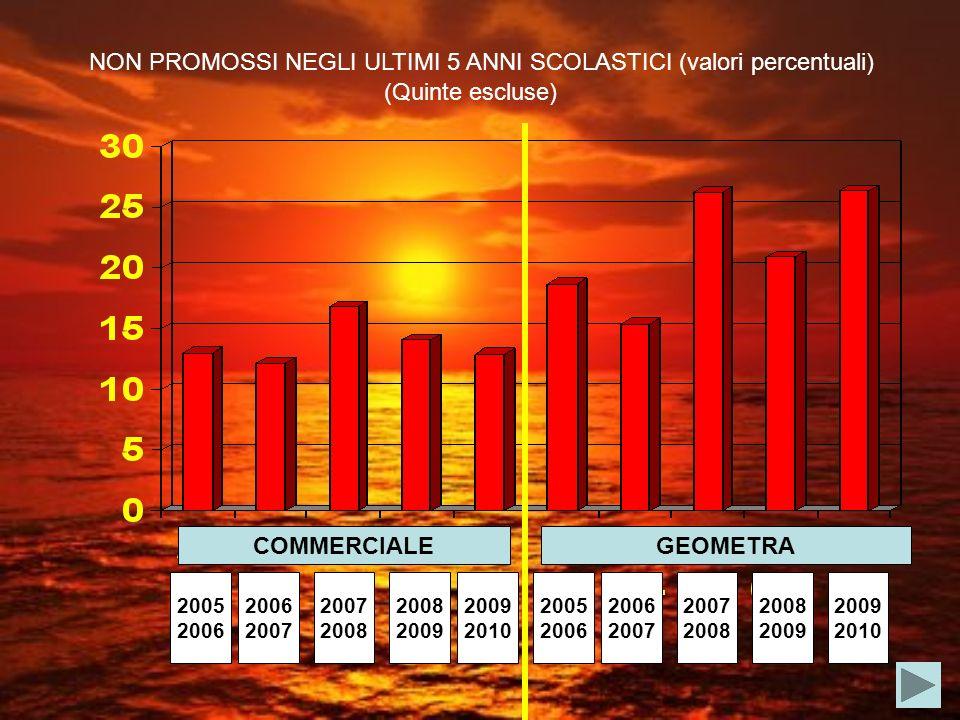 COMMERCIALEGEOMETRA NON PROMOSSI NEGLI ULTIMI 5 ANNI SCOLASTICI (valori percentuali) 2005 2006 2007 2008 2009 2005 2006 2007 2008 2009 2010 2009 2010 (Quinte escluse)