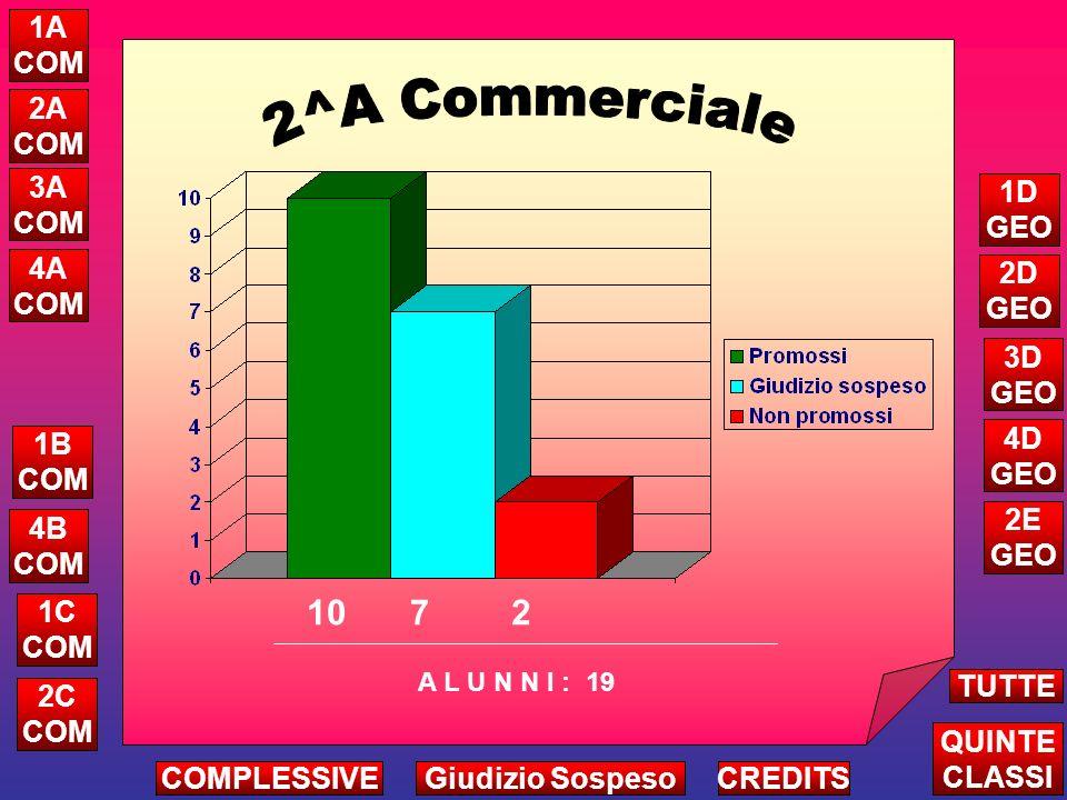 4 10 2 0 Attribuzione Credito Complessivo Triennio A L U N N I ALTRE CLASSI TUTTE LE QUINTE CREDITS 5A COM 5B COM 5D GEO COMPLESSIVEGiudizio Sospeso
