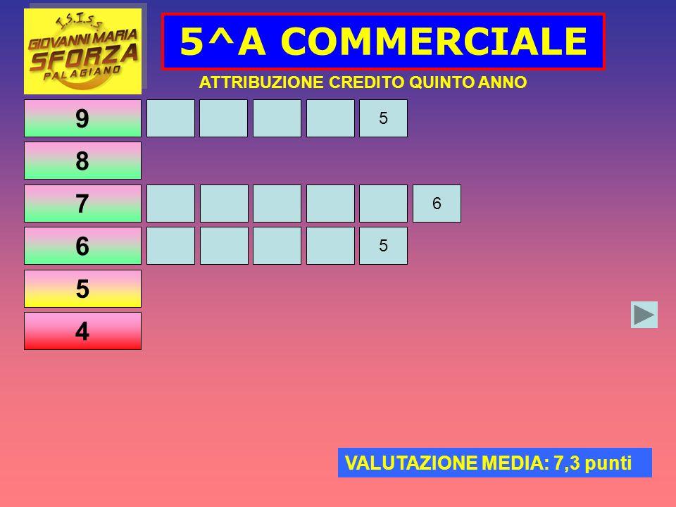 9 8 7 6 5 4 5^A COMMERCIALE ATTRIBUZIONE CREDITO QUINTO ANNO VALUTAZIONE MEDIA: 7,3 punti 6 5 5