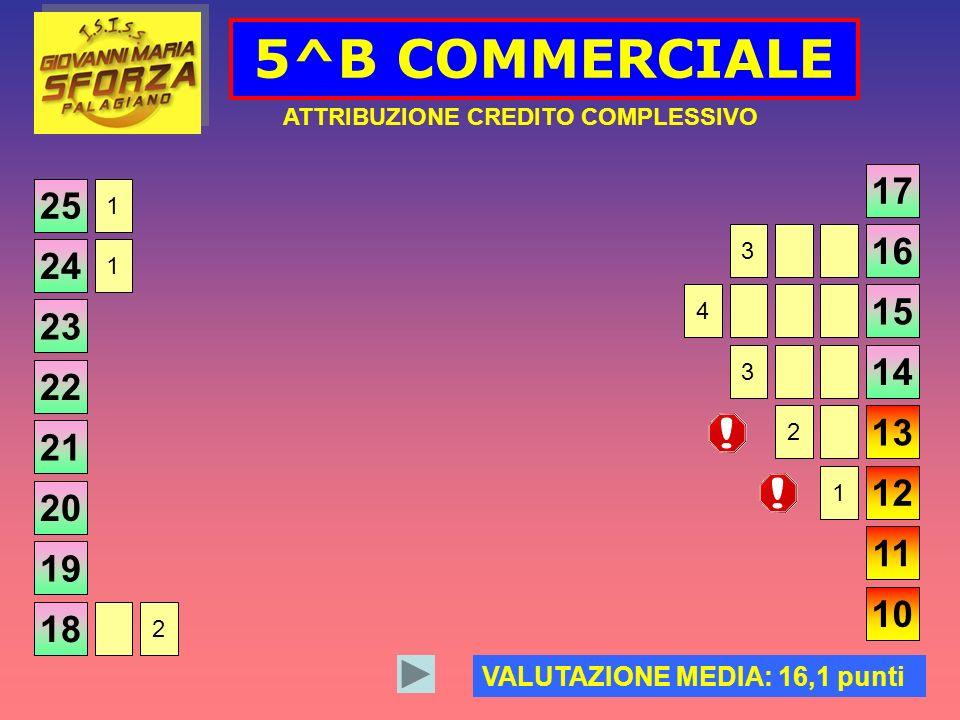 5^B COMMERCIALE ATTRIBUZIONE CREDITO COMPLESSIVO 25 VALUTAZIONE MEDIA: 16,1 punti 24 23 22 21 20 19 18 17 16 15 14 13 12 11 10 2 1 1 1 2 3 4 3