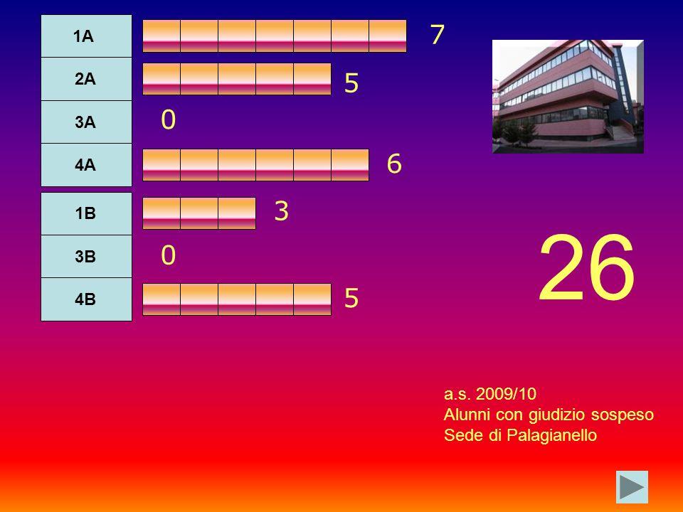 1A 2A 3A 4A 1B 3B 4B 7 5 0 0 3 6 5 a.s. 2009/10 Alunni con giudizio sospeso Sede di Palagianello 26
