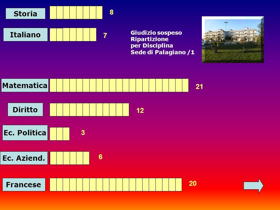 Storia Italiano Matematica 8 7 21 Diritto 12 Ec. Politica 3 Ec.
