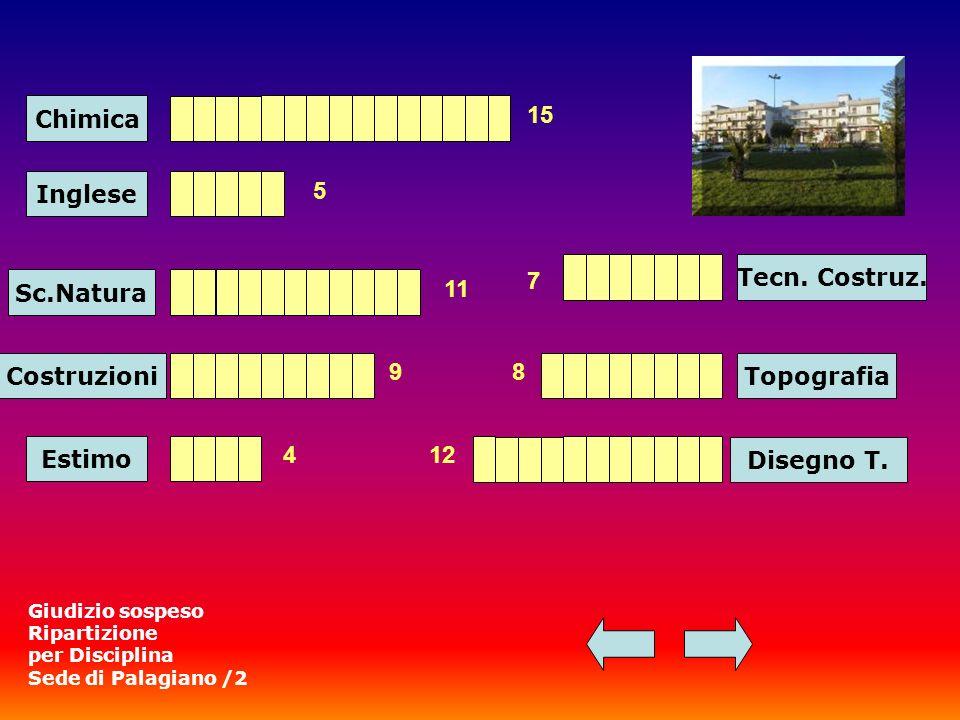Chimica Sc.Natura 15 11 Costruzioni 9 Estimo 4 Topografia Disegno T.