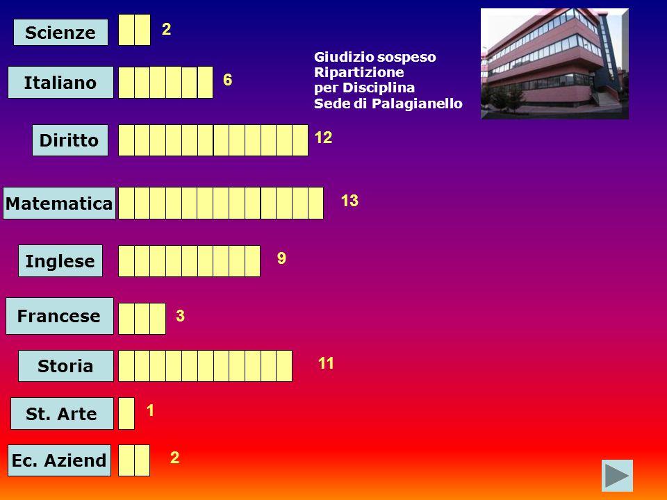 Scienze Italiano Diritto Matematica 2 6 12 13 Inglese 9 Francese 3 Storia 11 St.