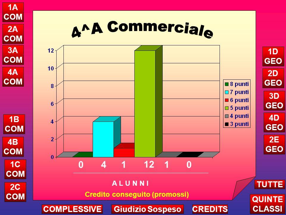 25 5^A COMMERCIALE ATTRIBUZIONE CREDITO COMPLESSIVO VALUTAZIONE MEDIA: 17,5 punti 24 23 22 21 20 19 18 17 16 15 14 13 12 11 10 1 1 1 1 1 2 3 2 4
