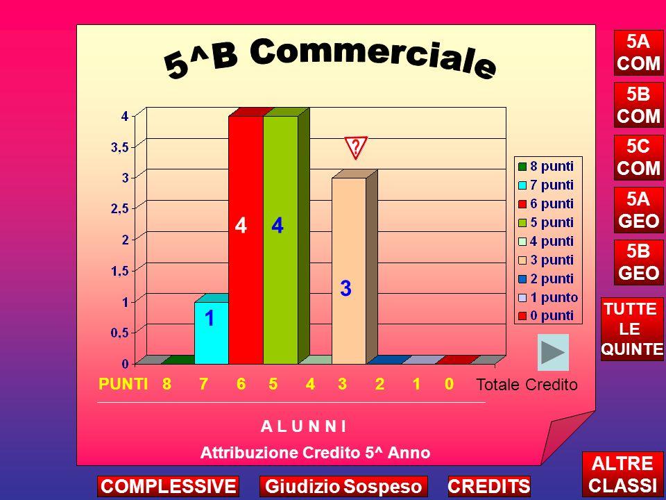 4 3 4 Attribuzione Credito 5^ Anno A L U N N I ALTRE CLASSI TUTTE LE QUINTE CREDITS 5A COM 5B COM 5C COM 5A GEO 5B GEO 1 PUNTI 8 7 6 5 4 3 2 1 0 Totale Credito COMPLESSIVEGiudizio Sospeso