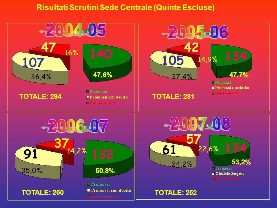 140 107 47 47,6% 36,4% 16% 42 134 105 47,7% 37,4% 14,9% TOTALE: 294 TOTALE: 281 13291 37 50,8% 35,0% 14,2% 57 134 61 53,2% 24,2% 22,6% TOTALE: 260 TOTALE: 252 Risultati Scrutini Sede Centrale (Quinte Escluse)