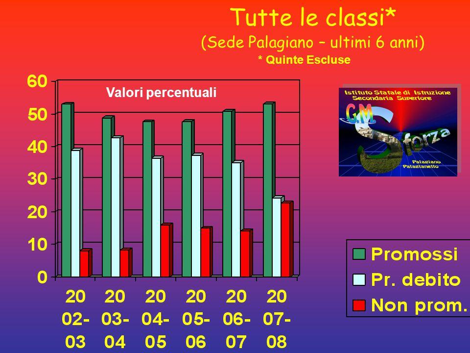 Tutte le classi* (Sede Palagiano – ultimi 6 anni) * Quinte Escluse Valori percentuali
