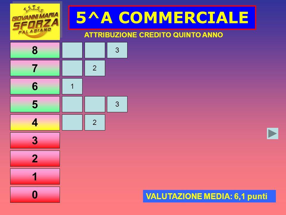 8 7 6 5 4 3 2 1 0 5^A COMMERCIALE 2 3 ATTRIBUZIONE CREDITO QUINTO ANNO VALUTAZIONE MEDIA: 6,1 punti 3 1 2