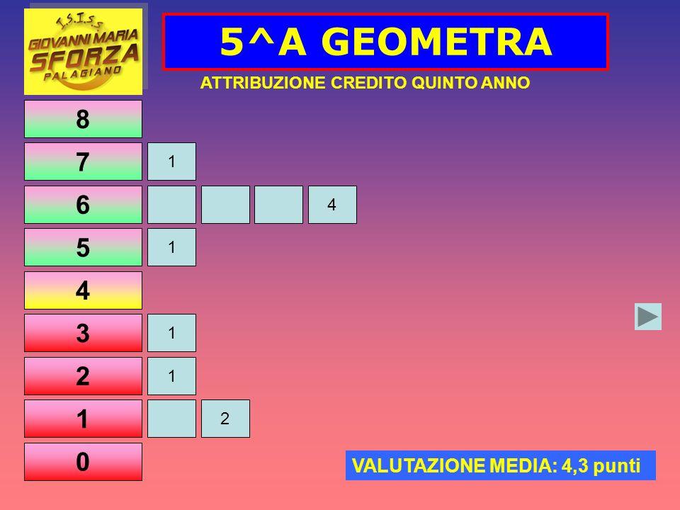 8 7 6 5 4 3 2 1 0 5^A GEOMETRA 1 1 ATTRIBUZIONE CREDITO QUINTO ANNO VALUTAZIONE MEDIA: 4,3 punti 1 4 1 2