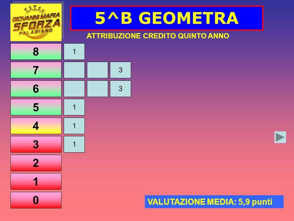 8 7 6 5 4 3 2 1 0 5^B GEOMETRA 1 1 ATTRIBUZIONE CREDITO QUINTO ANNO VALUTAZIONE MEDIA: 5,9 punti 1 3 3 1