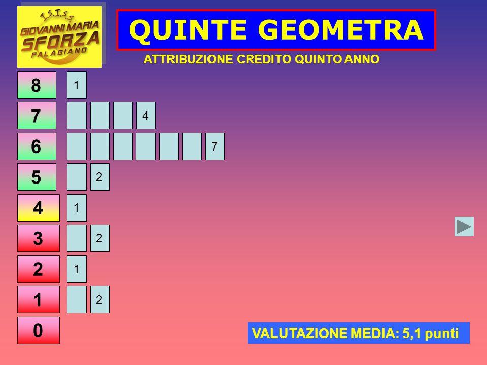 QUINTE GEOMETRA ATTRIBUZIONE CREDITO QUINTO ANNO VALUTAZIONE MEDIA: 5,1 punti 8 7 6 5 4 3 2 1 0 1 2 1 2 4 7 1 2