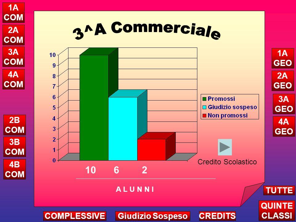 COMMERCIALEGEOMETRA NON PROMOSSI NEGLI ULTIMI 4 ANNI SCOLASTICI (valori percentuali) 2004 2005 2006 2007 2008 2004 2005 2006 2007 2008