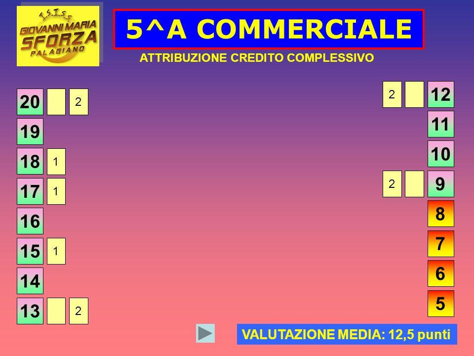 20 5^A COMMERCIALE ATTRIBUZIONE CREDITO COMPLESSIVO VALUTAZIONE MEDIA: 12,5 punti 19 18 17 16 15 14 13 12 11 10 9 8 7 6 5 1 1 2 1 2 2 2