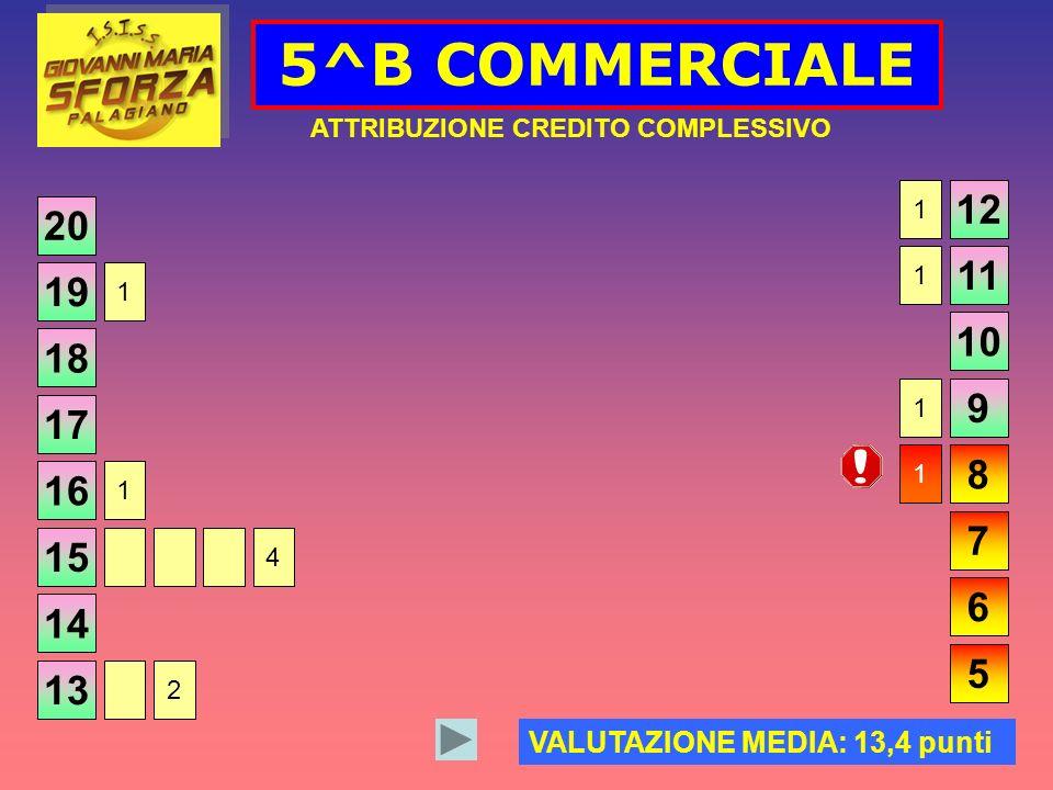 5^B COMMERCIALE ATTRIBUZIONE CREDITO COMPLESSIVO 20 VALUTAZIONE MEDIA: 13,4 punti 19 18 17 16 15 14 13 12 11 10 9 8 7 6 5 1 1 1 1 1 4 2 1