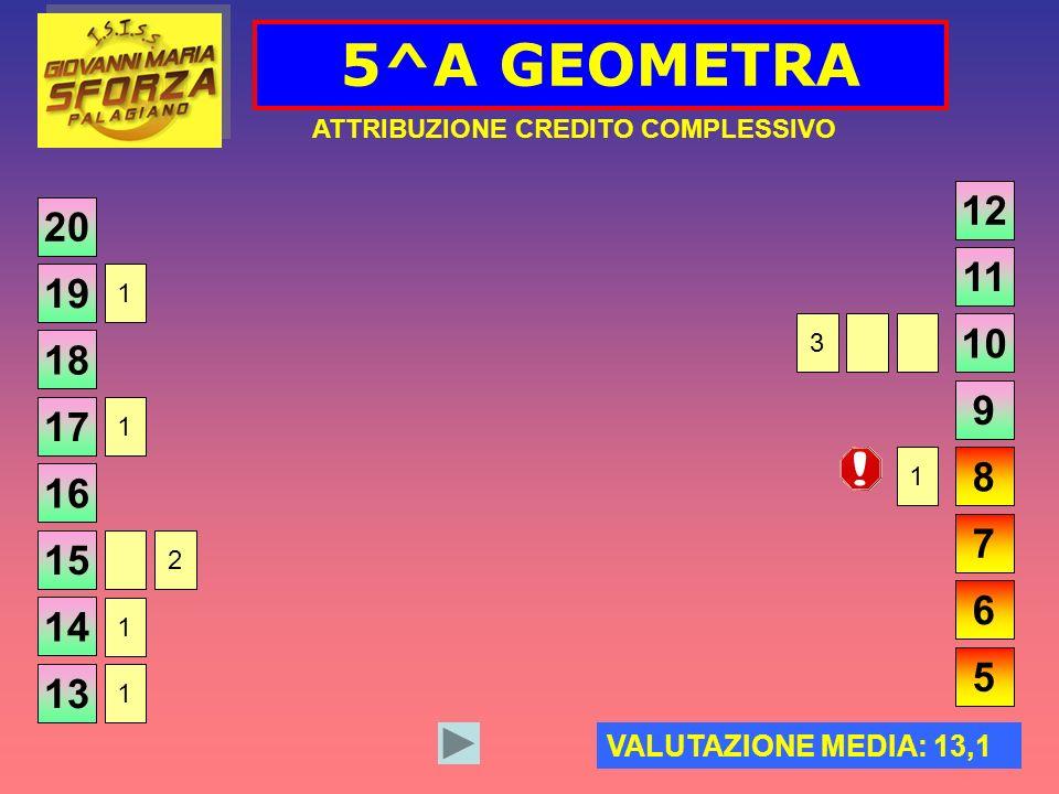 5^A GEOMETRA ATTRIBUZIONE CREDITO COMPLESSIVO 20 VALUTAZIONE MEDIA: 13,1 19 18 17 16 15 14 13 12 11 10 9 8 7 6 5 2 1 1 1 1 1 3