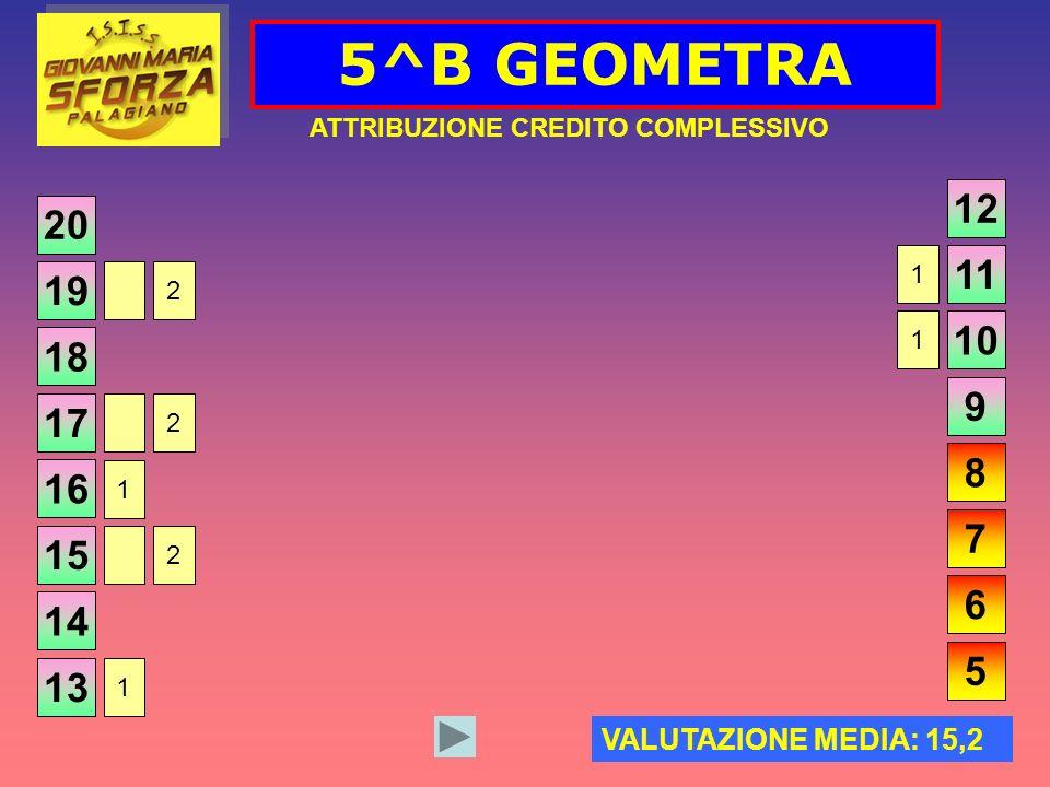 5^B GEOMETRA ATTRIBUZIONE CREDITO COMPLESSIVO 20 VALUTAZIONE MEDIA: 15,2 19 18 17 16 15 14 13 12 11 10 9 8 7 6 5 1 1 1 2 2 2 1