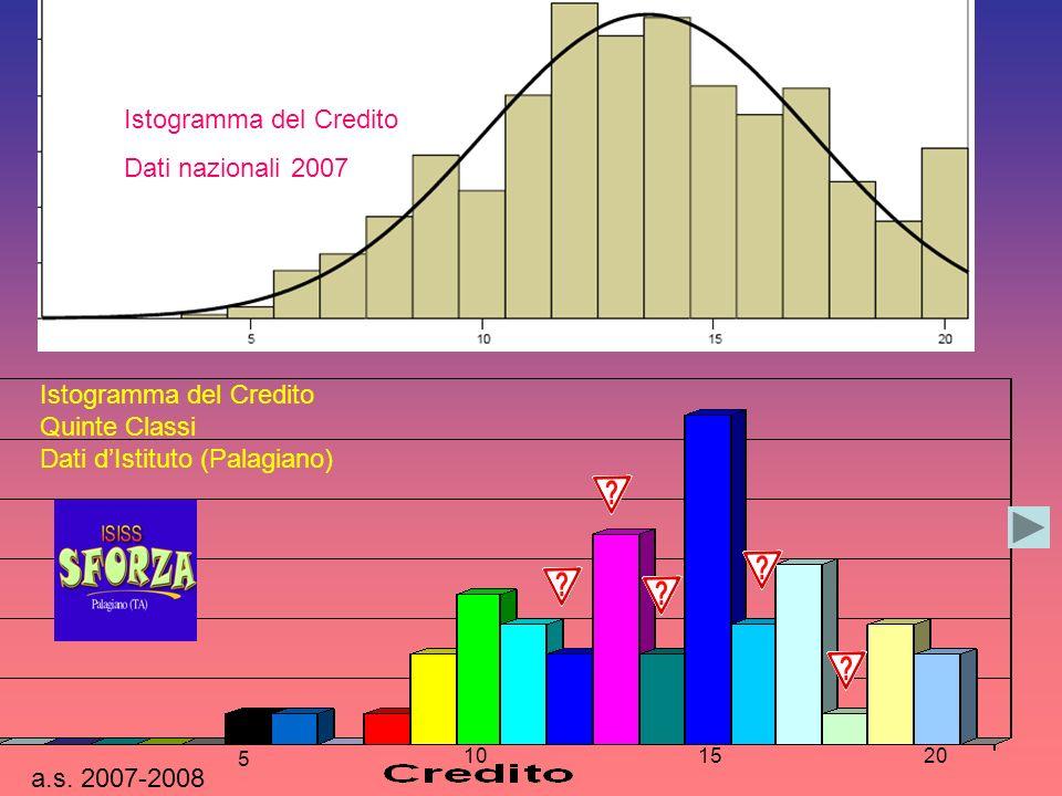 Istogramma del Credito Dati nazionali 2007 a.s.