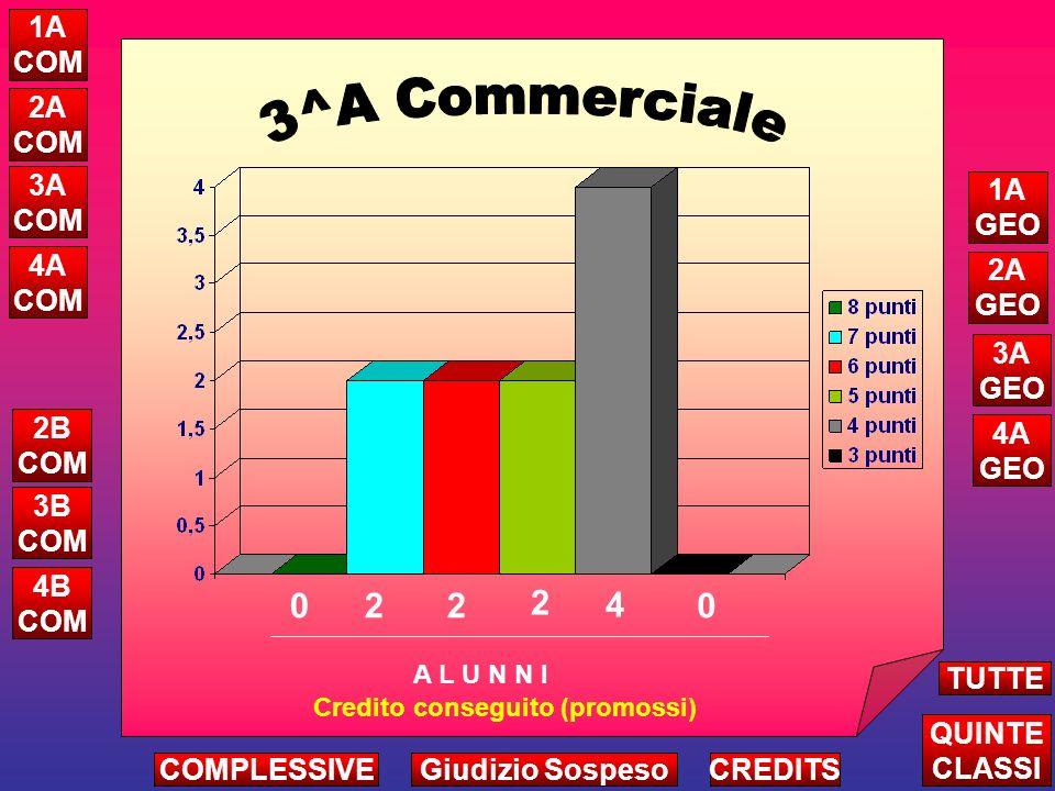 1 6 3 3 2 Attribuzione Credito Complessivo Triennio A L U N N I ALTRE CLASSI TUTTE LE QUINTE CREDITS 5A COM 5B COM 5C COM 5A GEO 5B GEO COMPLESSIVEGiudizio Sospeso