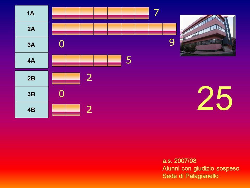 1A 2A 3A 4A 2B 3B 4B 7 9 0 0 2 5 2 a.s. 2007/08 Alunni con giudizio sospeso Sede di Palagianello 25