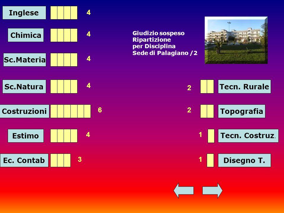 Inglese Chimica Sc.Materia Sc.Natura 4 4 4 4 Costruzioni 6 Estimo 4 Ec.