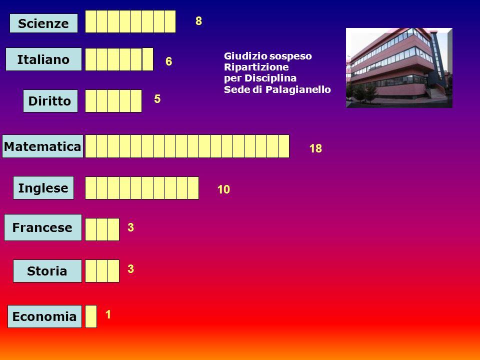 Scienze Italiano Diritto Matematica 8 6 5 18 Inglese 10 Francese 3 Storia 3 Economia 1 Giudizio sospeso Ripartizione per Disciplina Sede di Palagianello