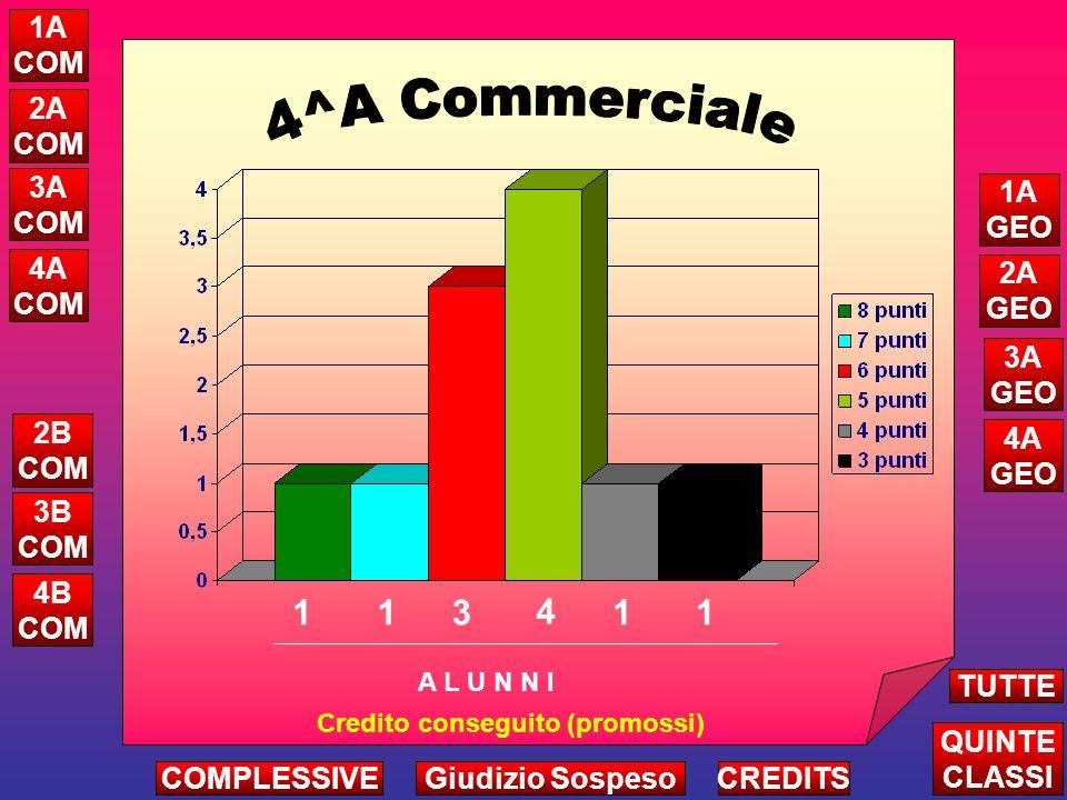 3 2 3 Attribuzione Credito Complessivo Triennio A L U N N I ALTRE CLASSI TUTTE LE QUINTE CREDITS 5A COM 5B COM 5C COM 5A GEO 5B GEO 1 1 COMPLESSIVEGiudizio Sospeso