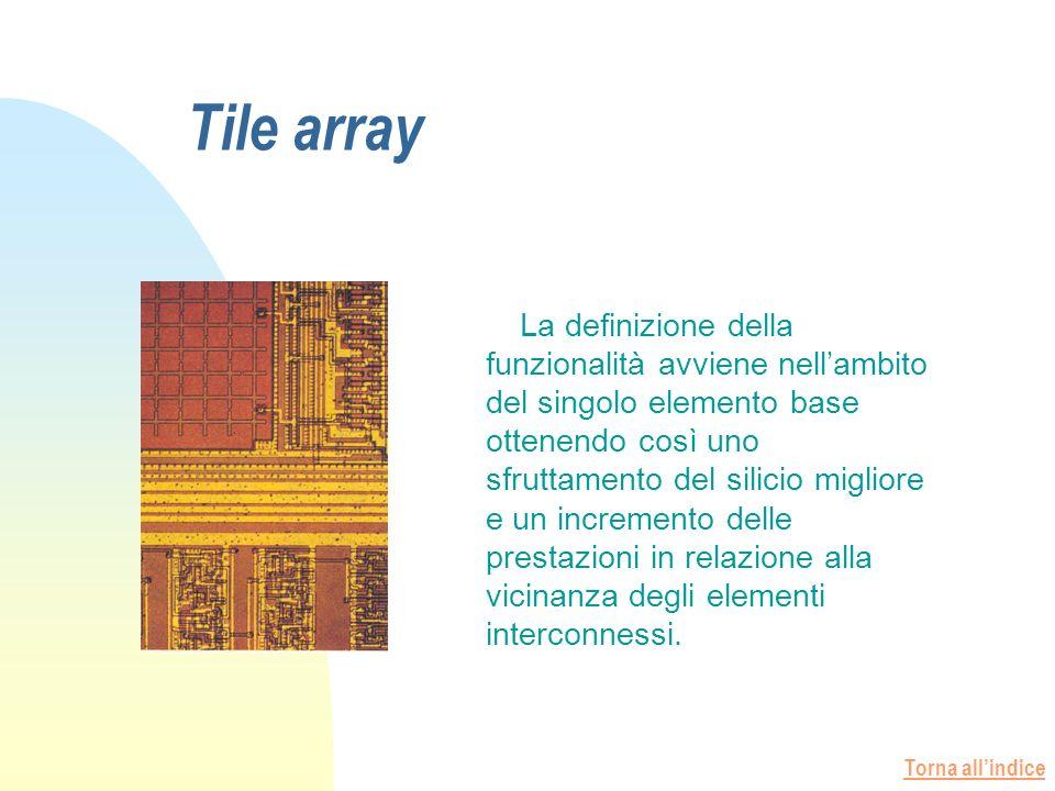 Torna allindice Tile array La definizione della funzionalità avviene nellambito del singolo elemento base ottenendo così uno sfruttamento del silicio migliore e un incremento delle prestazioni in relazione alla vicinanza degli elementi interconnessi.