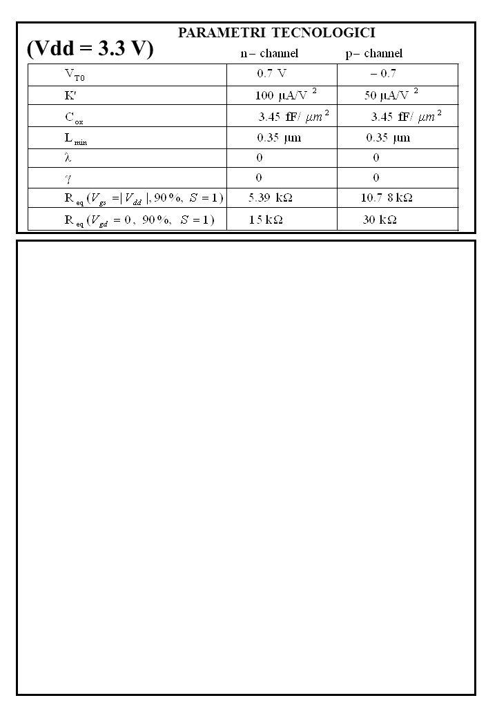 PARAMETRI TECNOLOGICI (Vdd = 3.3 V)