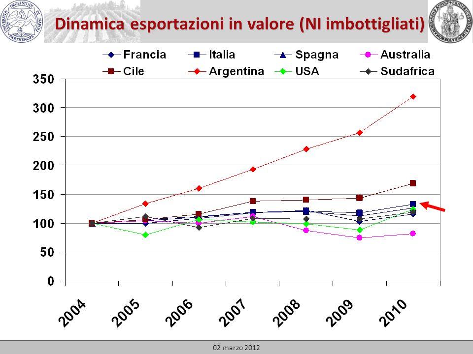 Dinamica esportazioni in valore (NI imbottigliati) 02 marzo 2012