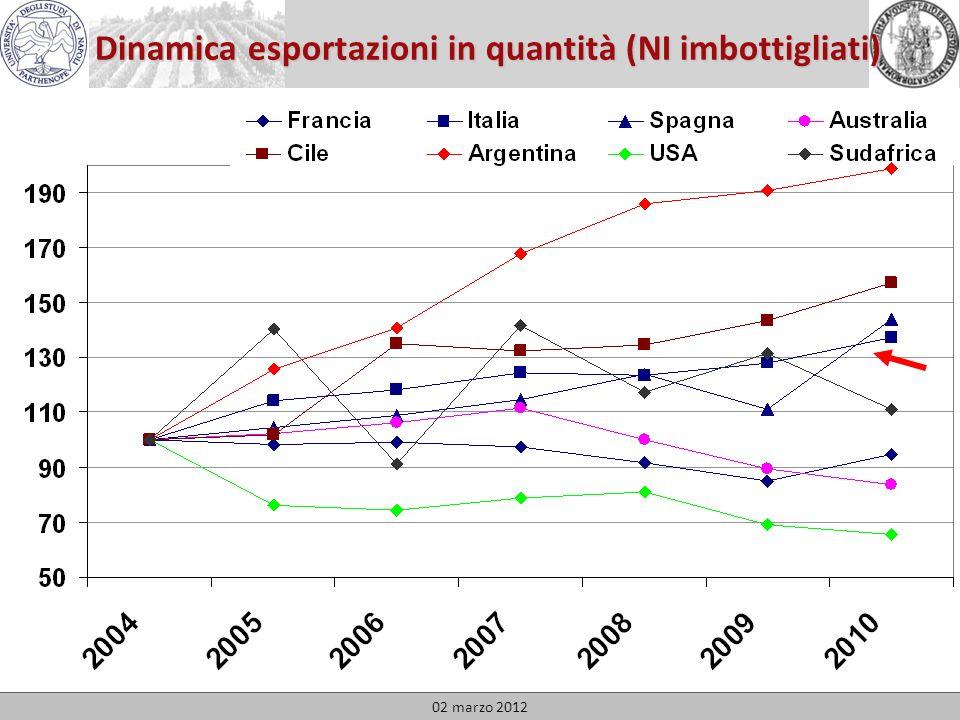 FranciaItaliaSpagnaAustralia CileArgentinaUSASudafrica Quote di mercato in Valore: 2010 e var 04/10