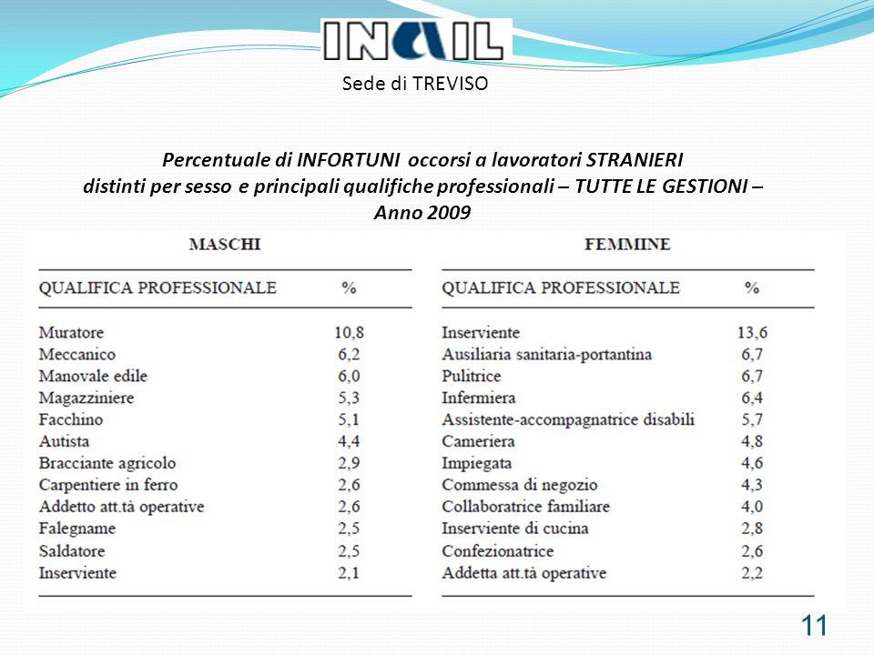 11 Percentuale di INFORTUNI occorsi a lavoratori STRANIERI distinti per sesso e principali qualifiche professionali – TUTTE LE GESTIONI – Anno 2009 Sede di TREVISO