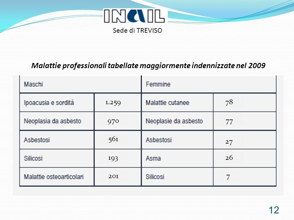 12 Malattie professionali tabellate maggiormente indennizzate nel 2009 Sede di TREVISO 201 193 561 970 1.25978 77 27 26 7