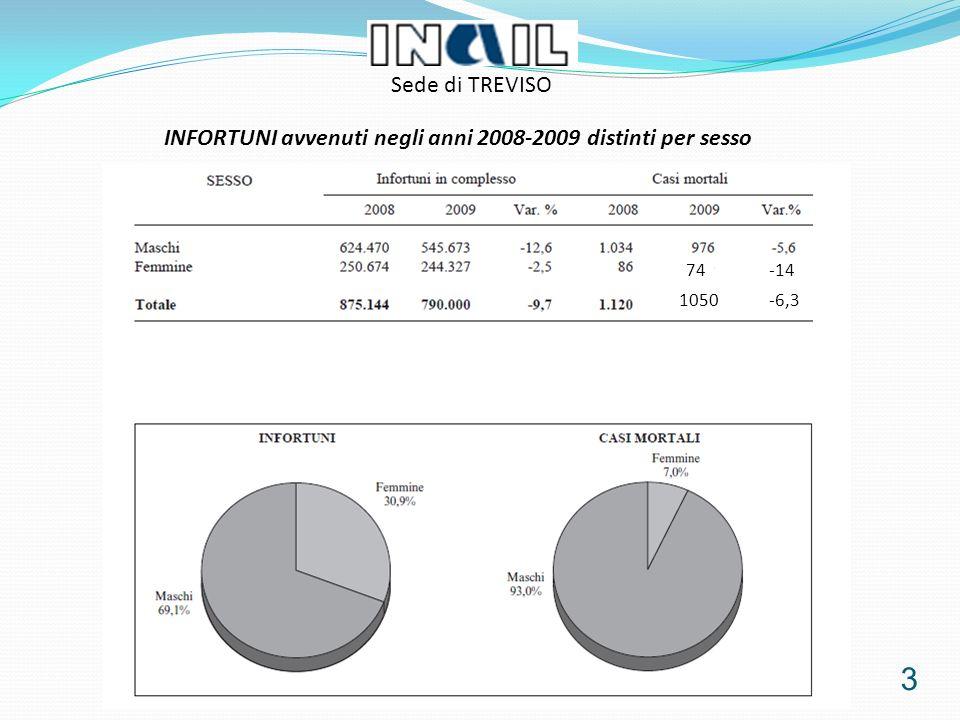 3 74-14 1050-6,3 INFORTUNI avvenuti negli anni 2008-2009 distinti per sesso Sede di TREVISO