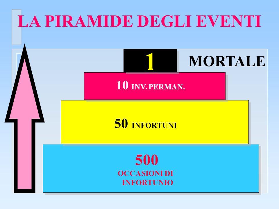 LA PIRAMIDE DEGLI EVENTI 500 OCCASIONI DI INFORTUNIO 50 INFORTUNI 10 INV. PERMAN. 1 MORTALE