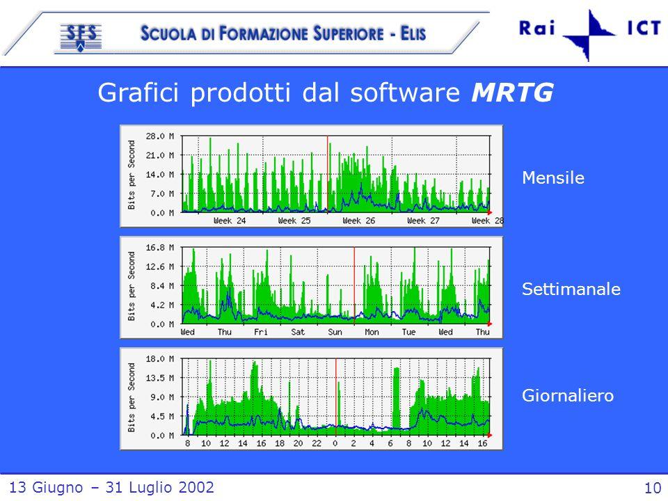 13 Giugno – 31 Luglio 2002 10 Mensile Settimanale Giornaliero Grafici prodotti dal software MRTG