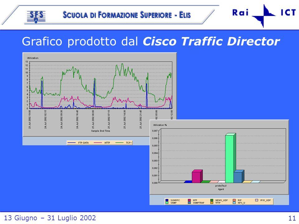 13 Giugno – 31 Luglio 2002 11 Grafico prodotto dal Cisco Traffic Director