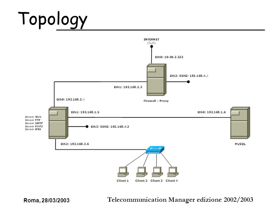 Roma, 28/03/2003 Telecommunication Manager edizione 2002/2003 L attraversamento dei pacchetti tra un interfaccia e l altra è controllato dalla funzionalità di forwarding-gatewaying, che abbiamo abilitato attraverso un comando: # echo 1 > /proc/sys/net/ipv4/ip_forward 1)Soddisfare le richieste HTTP ed FTP che arrivavano al Server di frontiera reindirizzandole verso il server di competenza (DNAT) # iptables -A PREROUTING –t nat –p tcp –d 10.50.2.222 –-dport 80 –j DNAT --to 192.168.2.4:80 2) Cambiare lIP sorgente ai pacchetti in uscita (SNAT) # iptables -A POSTROUTING –t nat –o eth0 –j SNAT –to 10.50.2.222 Natter