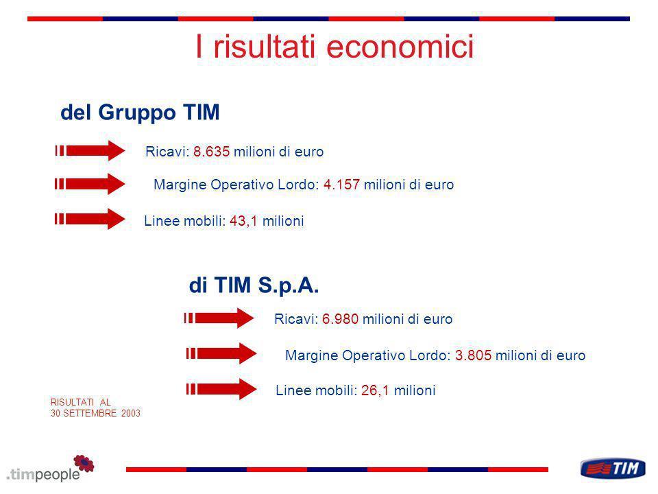 I risultati economici RISULTATI AL 30 SETTEMBRE 2003 Ricavi: 8.635 milioni di euro Margine Operativo Lordo: 4.157 milioni di euro Linee mobili: 43,1 milioni del Gruppo TIM di TIM S.p.A.