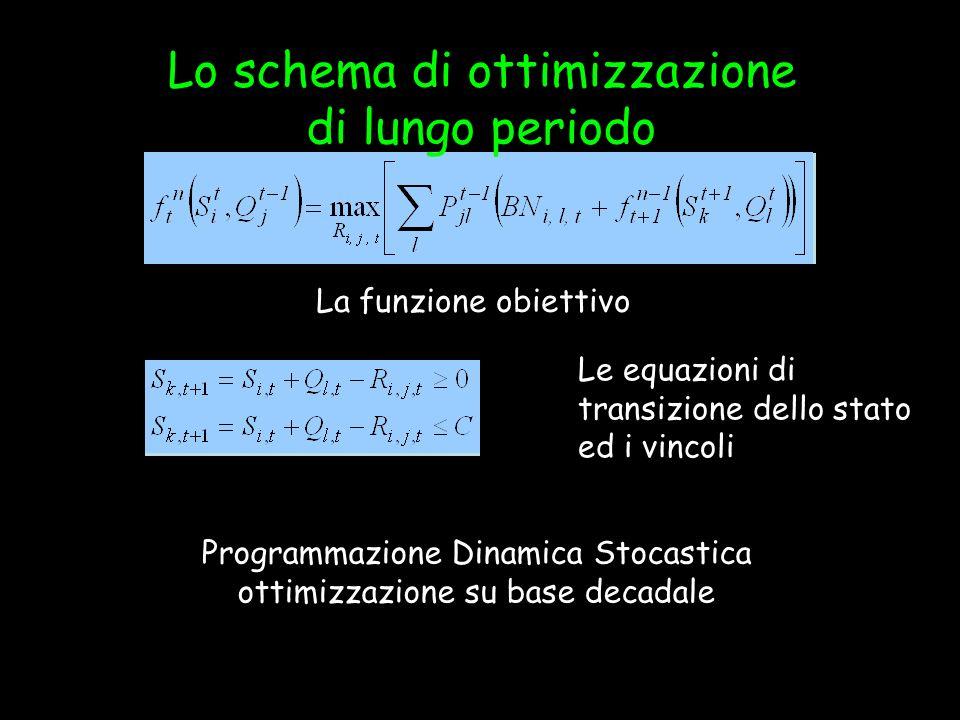 Programmazione Dinamica Stocastica ottimizzazione su base decadale Recursive equation Le equazioni di transizione dello stato ed i vincoli Lo schema d