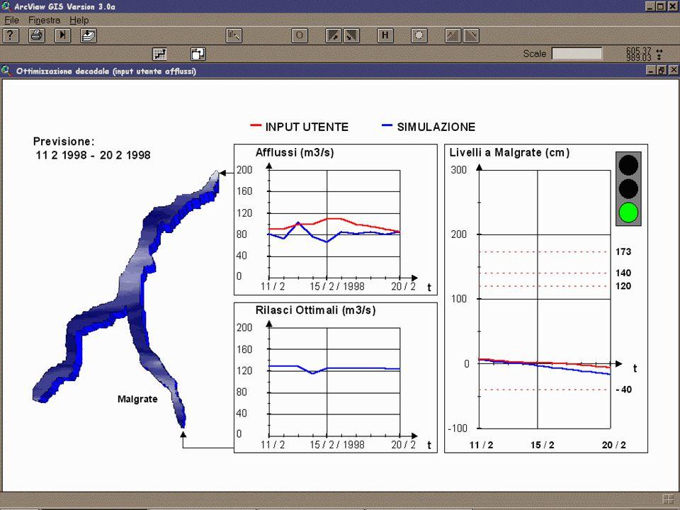 Risultati della regolazione Lanalisi dei risultati viene effettuata sulla base di due periodi di simulazione.