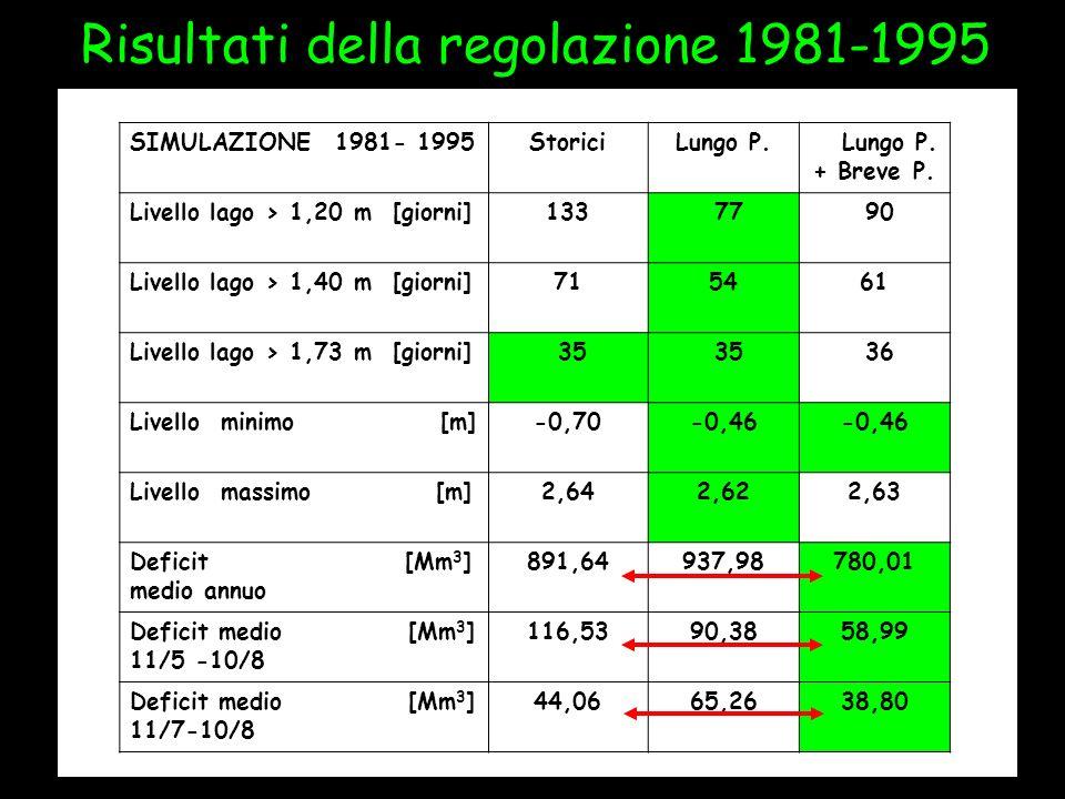 Risultati della regolazione 1981-1995 SIMULAZIONE 1981- 1995StoriciLungo P. + Breve P. Livello lago > 1,20 m [giorni]133 77 90 Livello lago > 1,40 m [