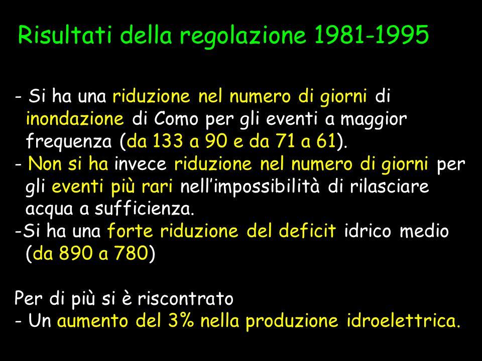 Risultati della regolazione 1981-1995 - Si ha una riduzione nel numero di giorni di inondazione di Como per gli eventi a maggior frequenza (da 133 a 9