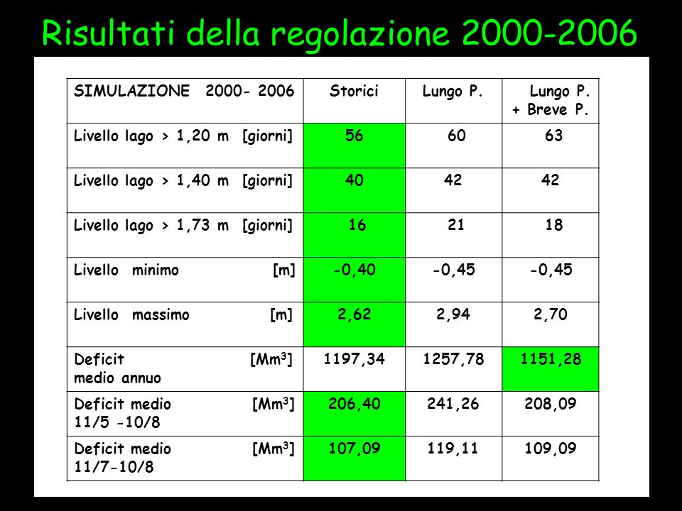 Risultati della regolazione 2000-2006 SIMULAZIONE 2000- 2006StoriciLungo P. + Breve P. Livello lago > 1,20 m [giorni]56 60 63 Livello lago > 1,40 m [g