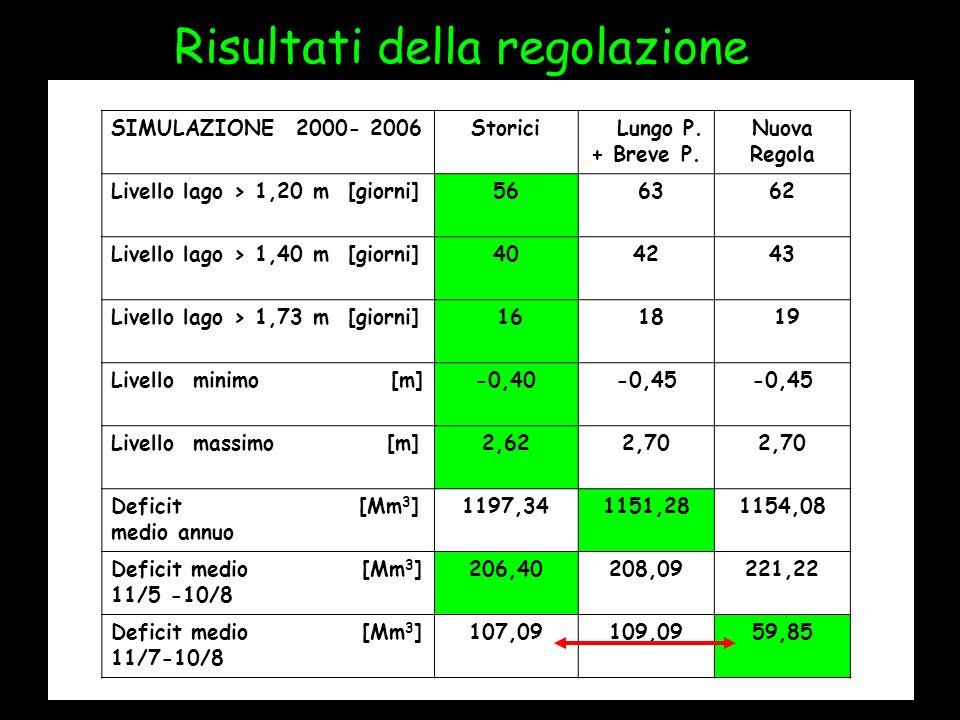Risultati della regolazione SIMULAZIONE 2000- 2006Storici Lungo P. + Breve P. Nuova Regola Livello lago > 1,20 m [giorni]56 6362 Livello lago > 1,40 m