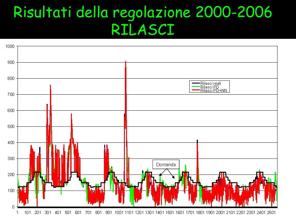 Risultati della regolazione 2000-2006 RILASCI