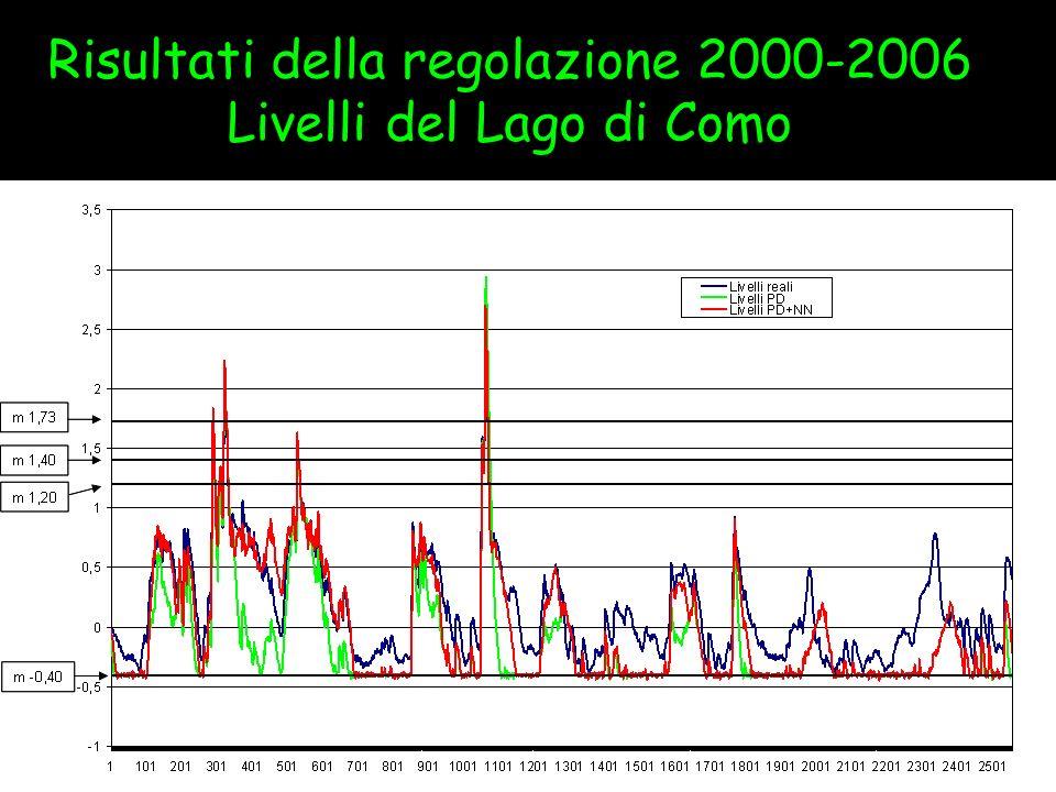 Risultati della regolazione 2000-2006 Livelli del Lago di Como